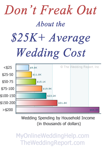 The average wedding cost split out by household income. Looks more reasonable for lower income. | https://www.myonlineweddinghelp.com