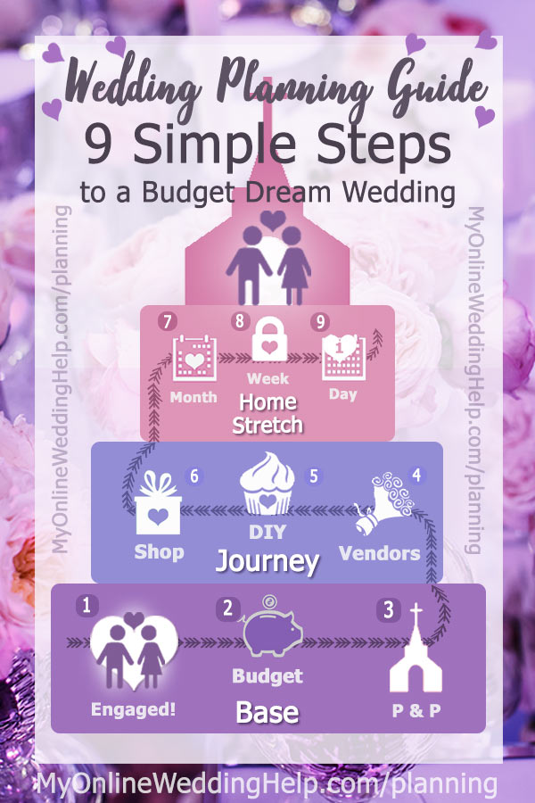 Here's a simple wedding planning guide and checklist. Use them when planning your wedding on a budget. Being aware of everything, the wedding planning steps as well as the detailed checklist and budget planner, can translate into saving money because you avoid costly mistakes. #WeddingPlanning #MyOnlineWeddingHelp #BudgetWedding #WeddingChecklist